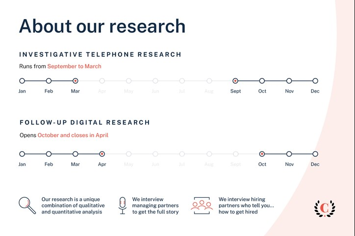 About our research landscape