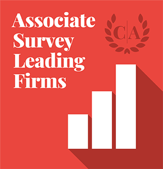 Leading firms narrow