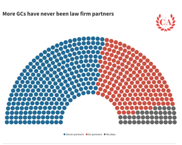 GC law firm partner graph